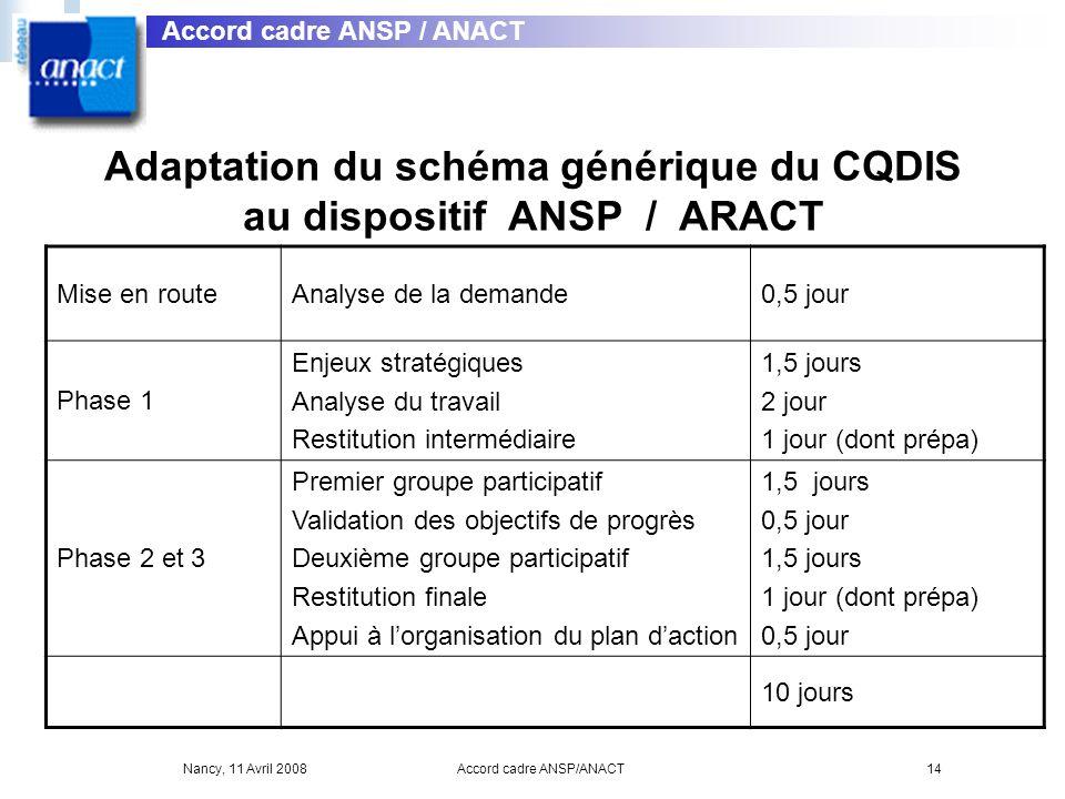 Adaptation du schéma générique du CQDIS au dispositif ANSP / ARACT