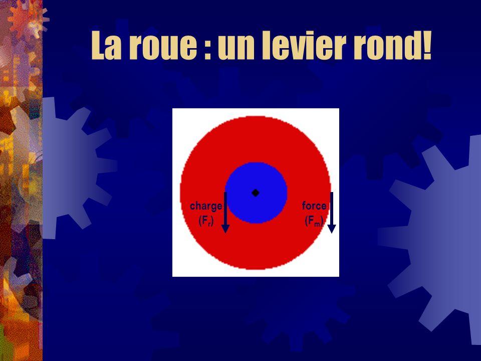 La roue : un levier rond! charge (Fr) force (Fm)