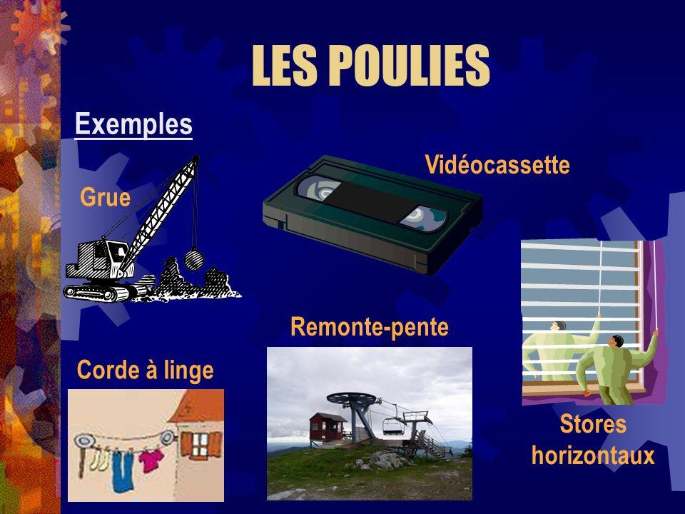 LES POULIES Exemples Vidéocassette Grue Remonte-pente Corde à linge