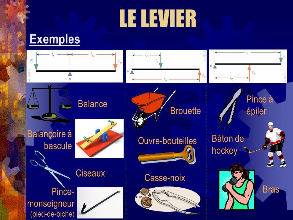 LE LEVIER Exemples Pince à épiler Balance Brouette