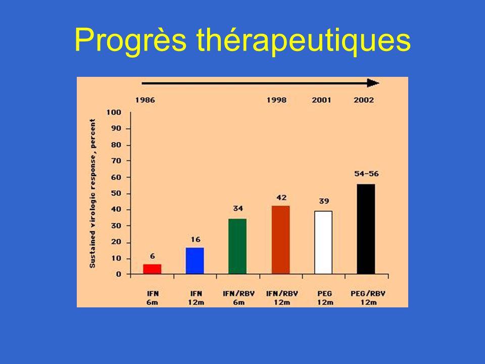 Progrès thérapeutiques