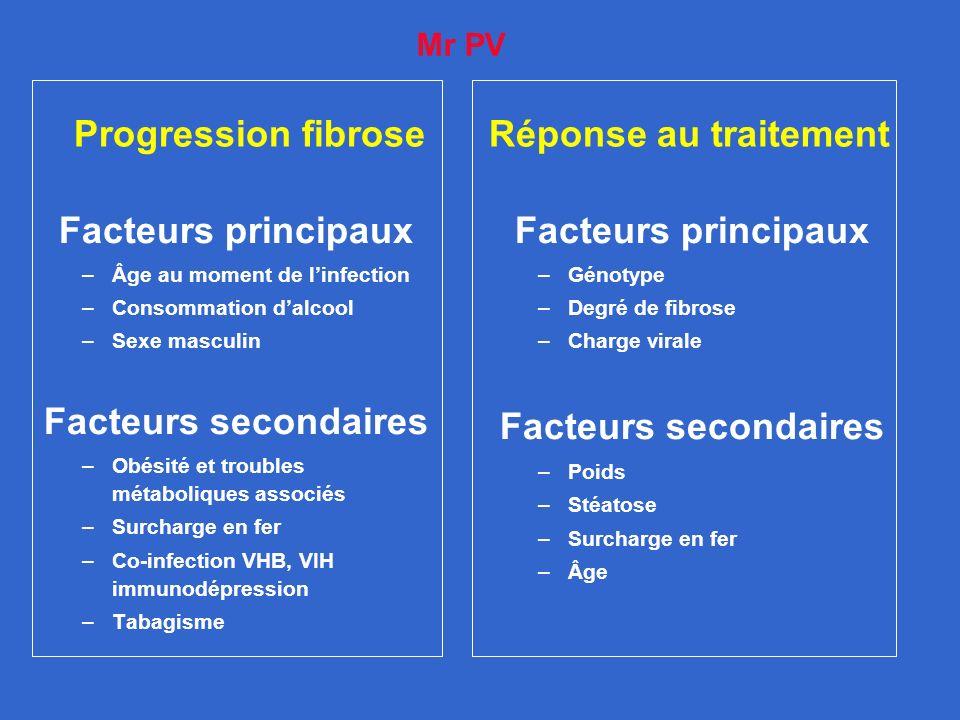 Progression fibrose Réponse au traitement