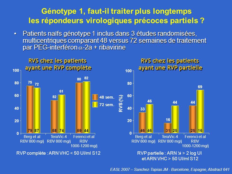 Génotype 1, faut-il traiter plus longtemps les répondeurs virologiques précoces partiels