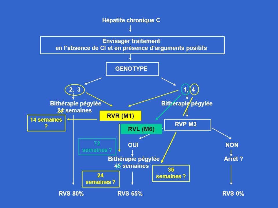 RVR (M1) RVL (M6) Hépatite chronique C Envisager traitement
