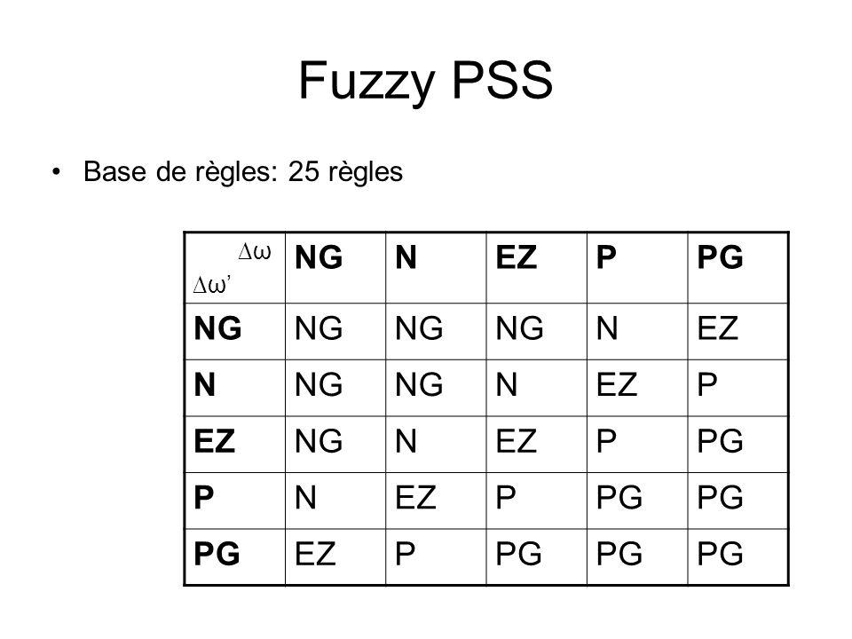 Fuzzy PSS Base de règles: 25 règles ∆ω ∆ω' NG N EZ P PG