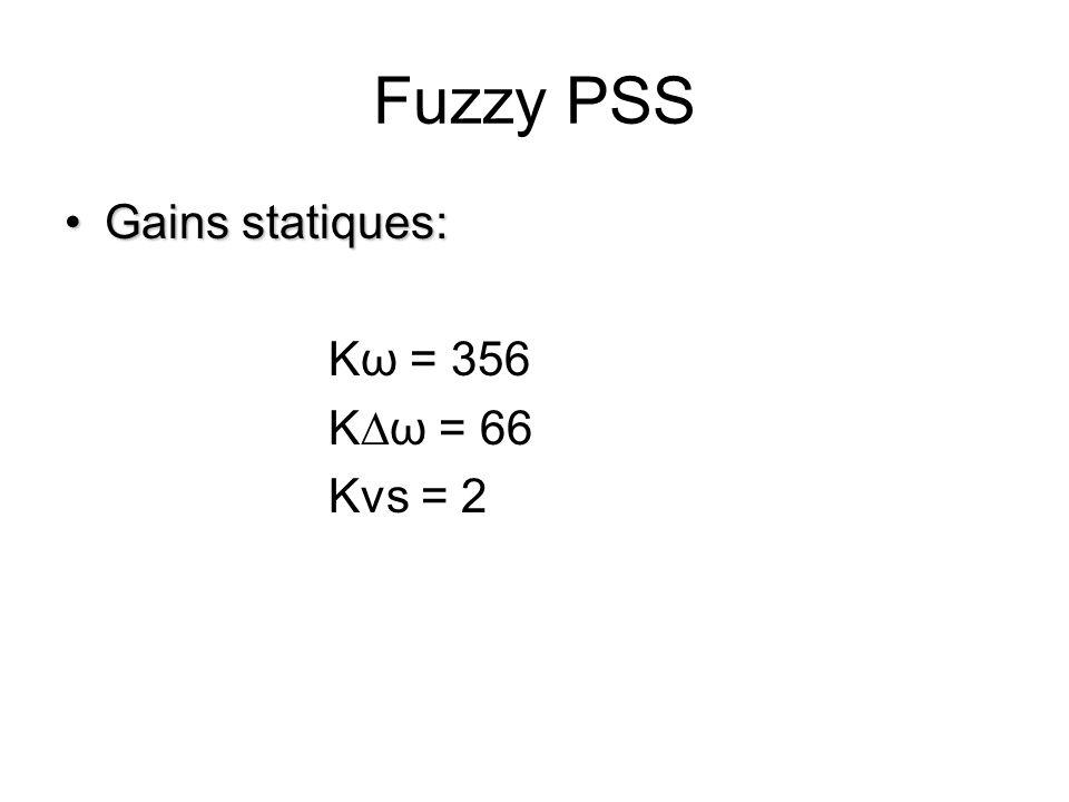 Fuzzy PSS Gains statiques: Kω = 356 K∆ω = 66 Kvs = 2