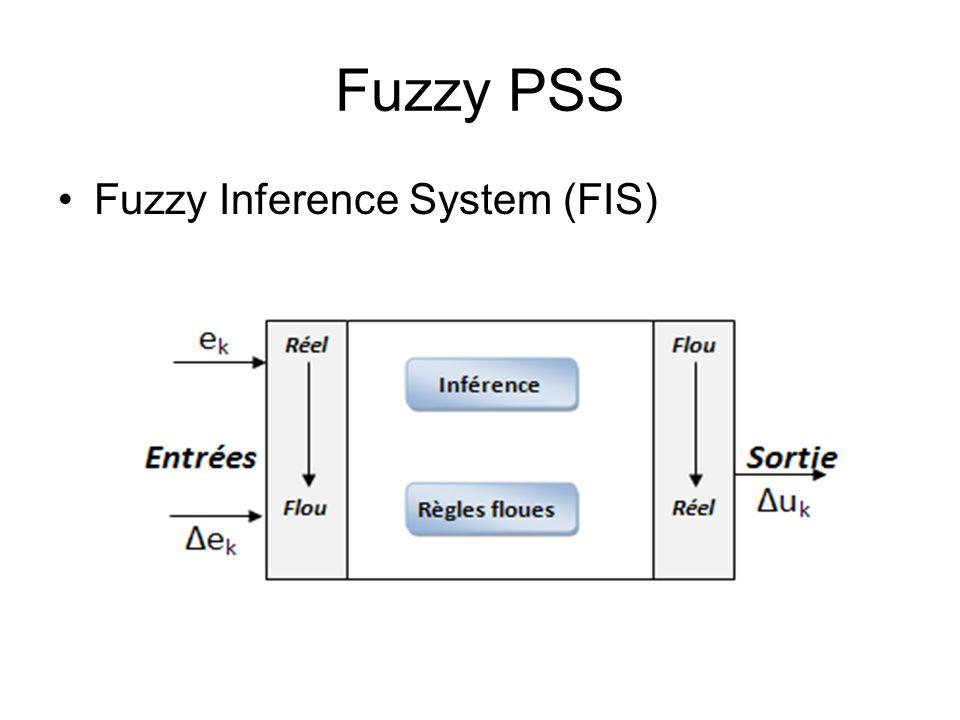 Fuzzy PSS Fuzzy Inference System (FIS)