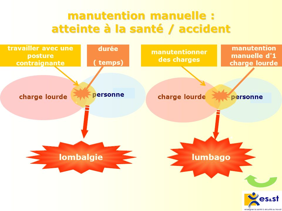 manutention manuelle : atteinte à la santé / accident