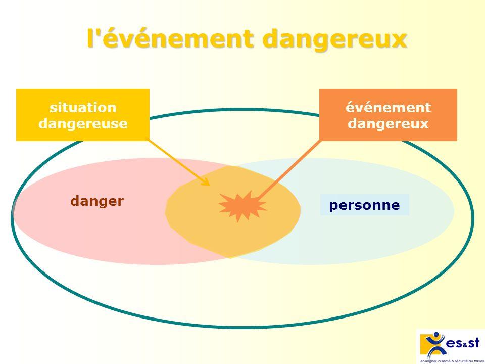 l événement dangereux situation dangereuse événement dangereux danger
