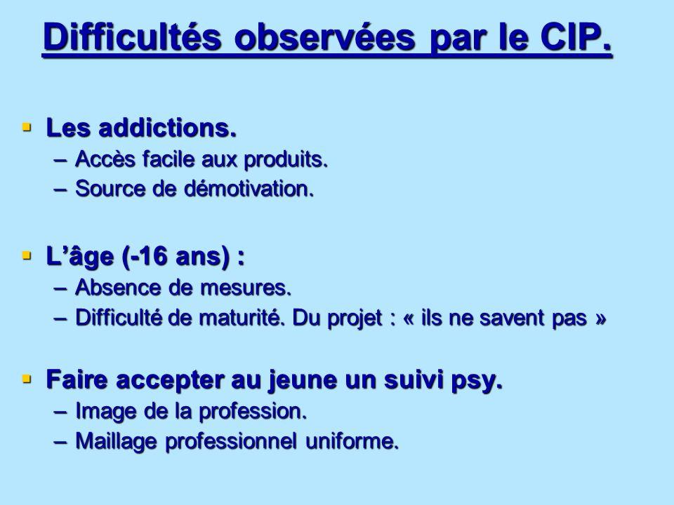 Difficultés observées par le CIP.