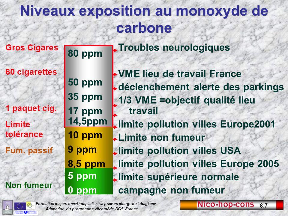 Niveaux exposition au monoxyde de carbone