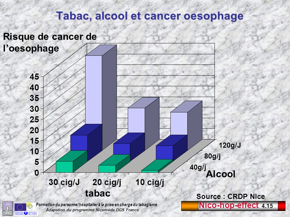 Tabac, alcool et cancer oesophage