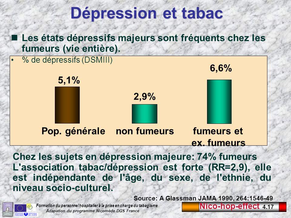 Dépression et tabac Les états dépressifs majeurs sont fréquents chez les fumeurs (vie entière). % de dépressifs (DSMIII)