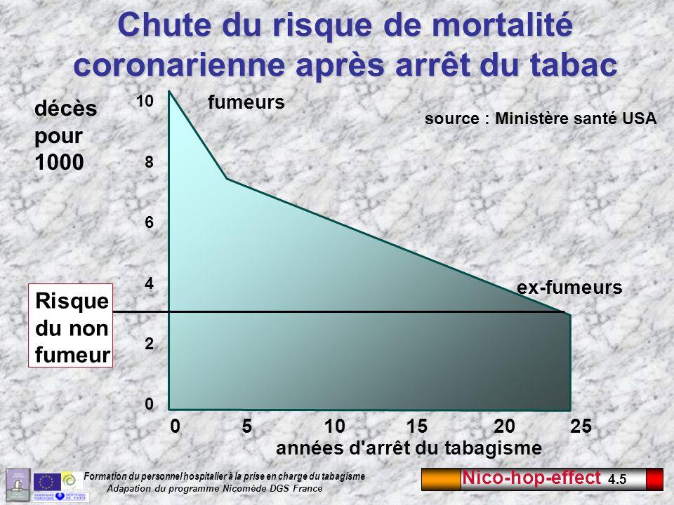 Chute du risque de mortalité coronarienne après arrêt du tabac