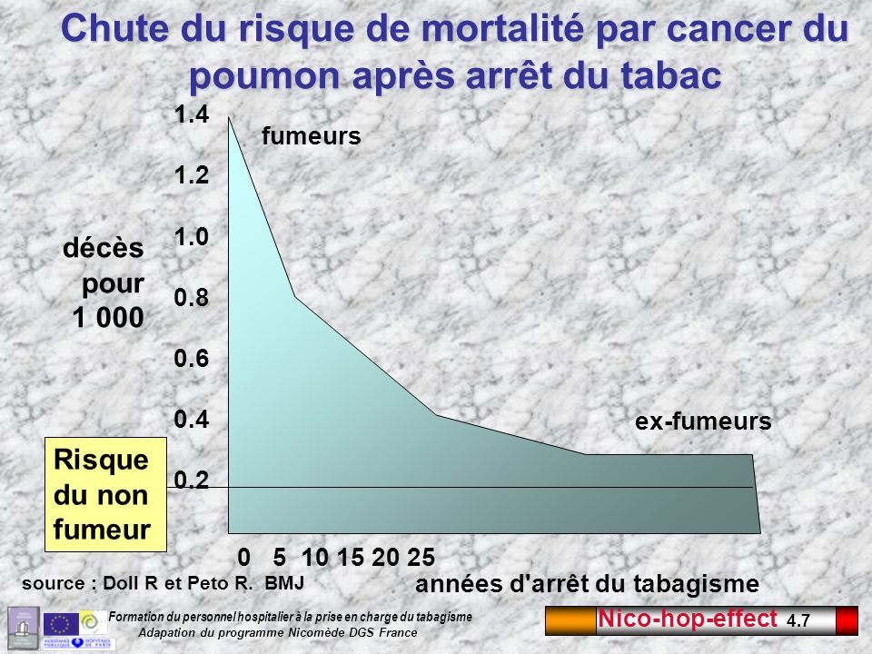Chute du risque de mortalité par cancer du poumon après arrêt du tabac