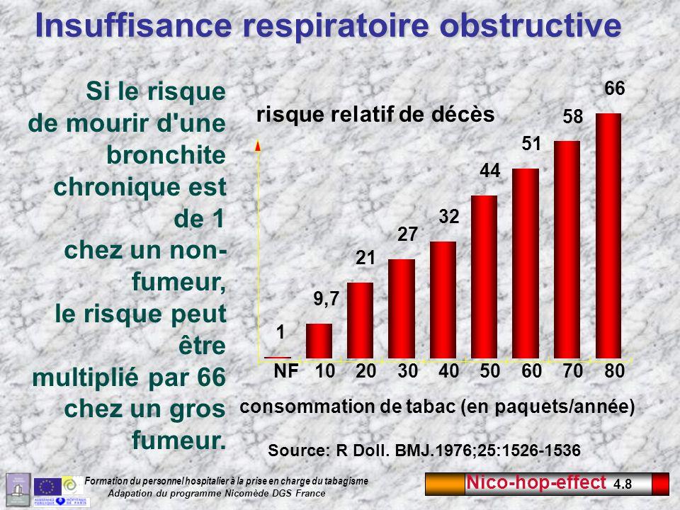 Insuffisance respiratoire obstructive
