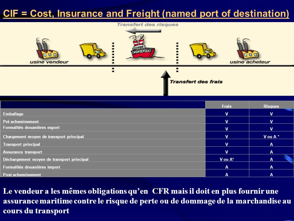 CIF = Cost, Insurance and Freight (named port of destination)