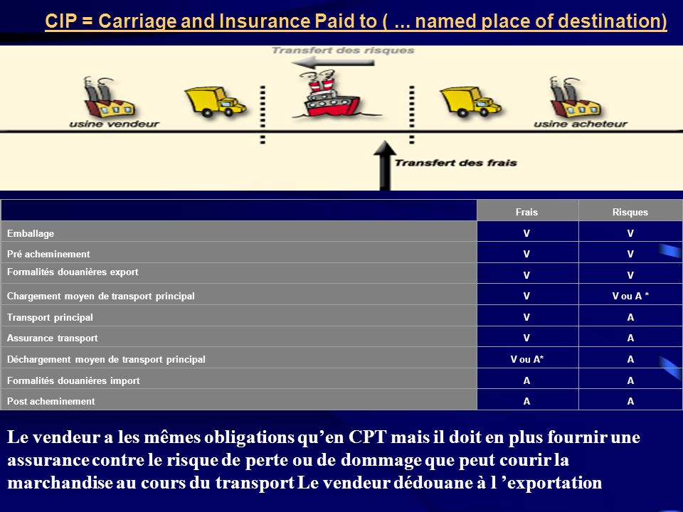 CIP = Carriage and Insurance Paid to ( ... named place of destination)