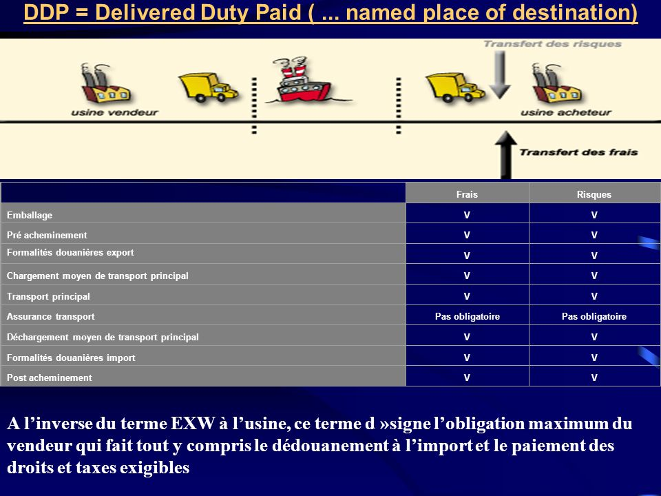 DDP = Delivered Duty Paid ( ... named place of destination)