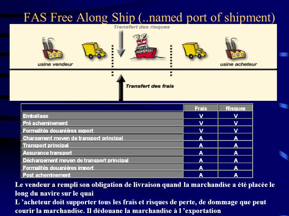 FAS Free Along Ship (..named port of shipment)