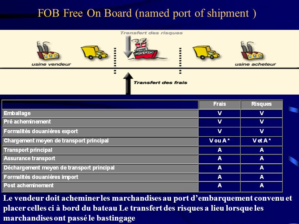 FOB Free On Board (named port of shipment )