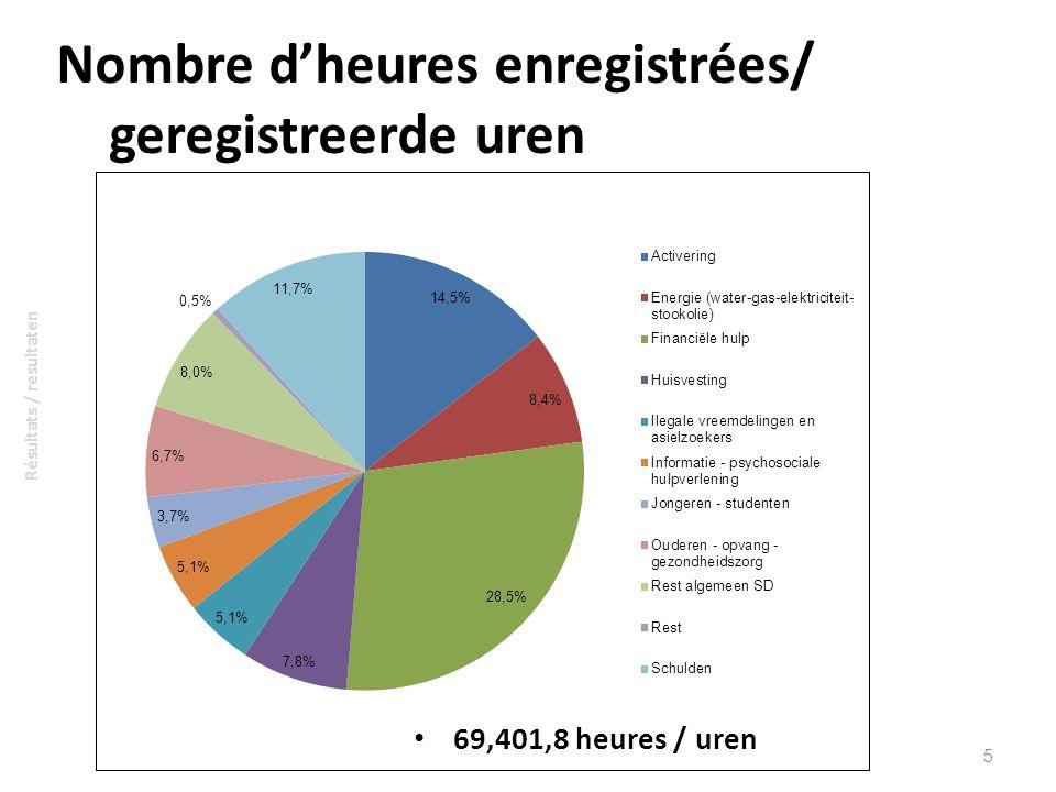 Nombre d'heures enregistrées/ geregistreerde uren