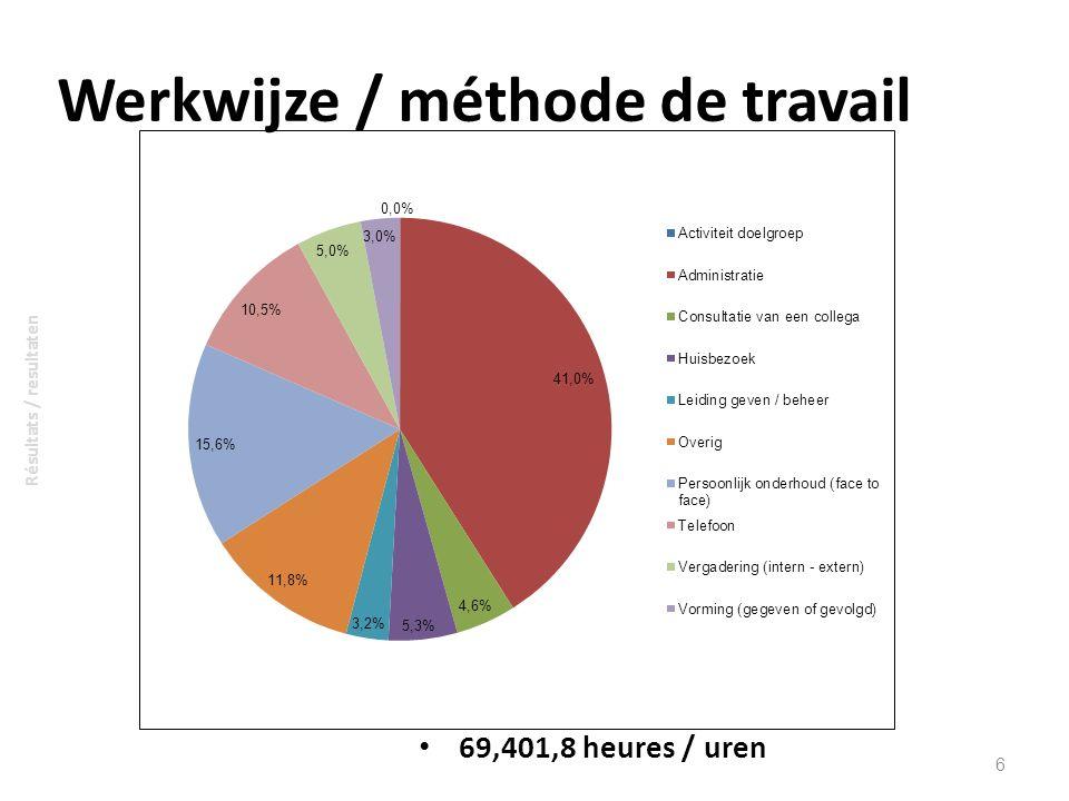 Werkwijze / méthode de travail
