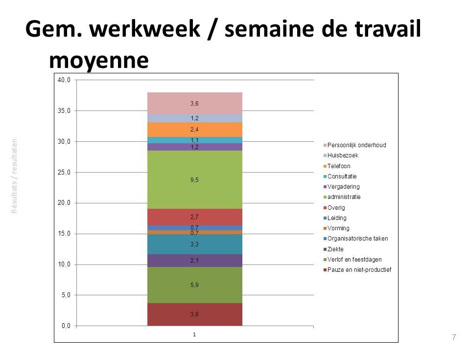 Gem. werkweek / semaine de travail moyenne