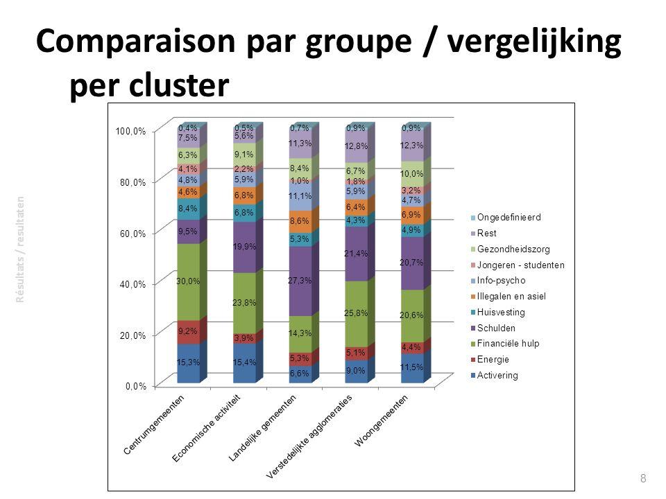 Comparaison par groupe / vergelijking per cluster