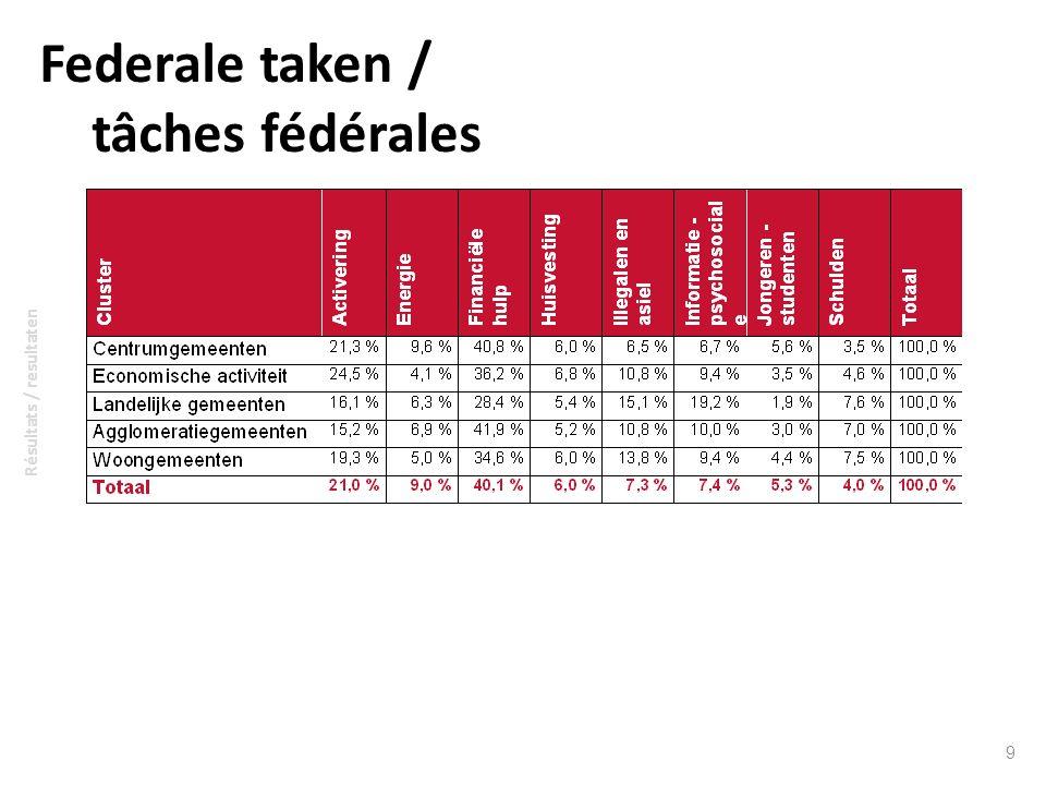 Federale taken / tâches fédérales
