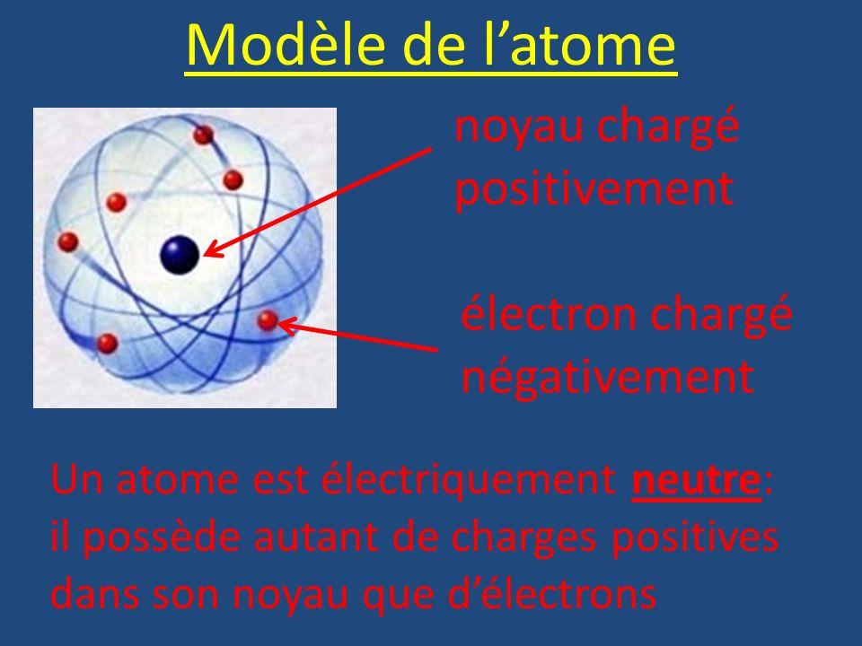 Modèle de l'atome noyau chargé positivement