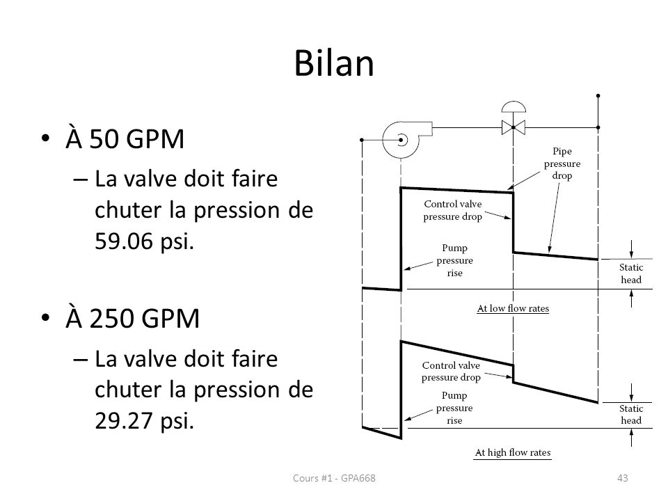 Bilan À 50 GPM. La valve doit faire chuter la pression de 59.06 psi. À 250 GPM. La valve doit faire chuter la pression de 29.27 psi.