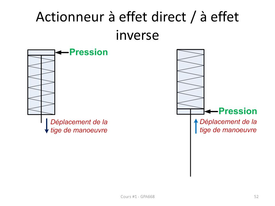 Actionneur à effet direct / à effet inverse