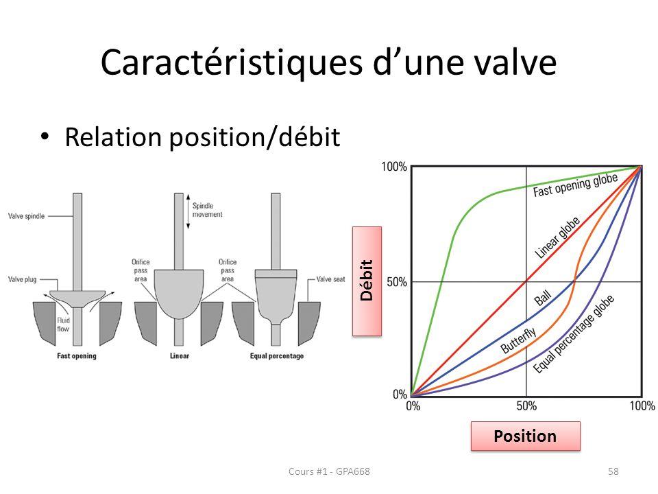 Caractéristiques d'une valve