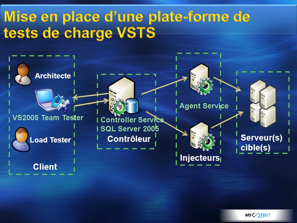 Mise en place d'une plate-forme de tests de charge VSTS