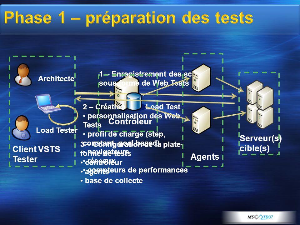 Phase 1 – préparation des tests