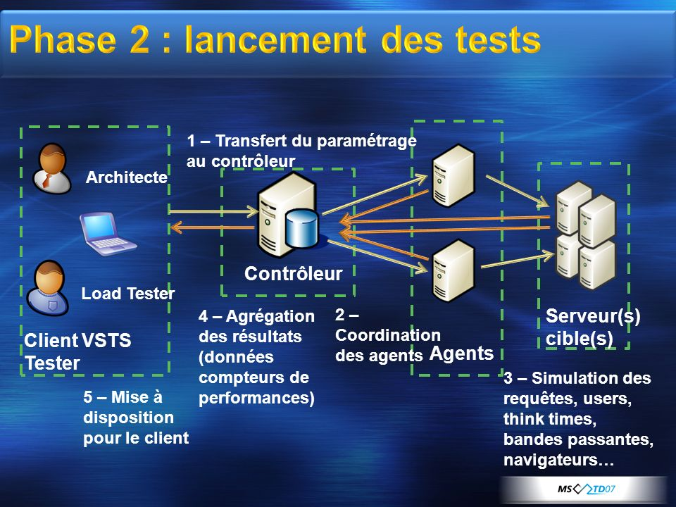 Phase 2 : lancement des tests