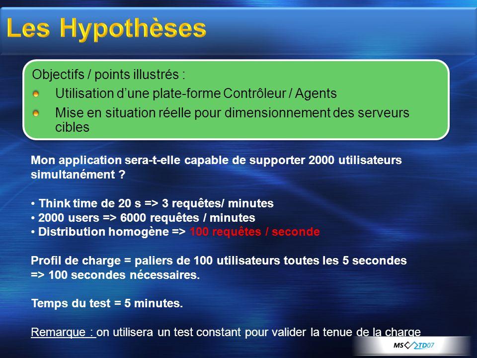 Les Hypothèses Objectifs / points illustrés :