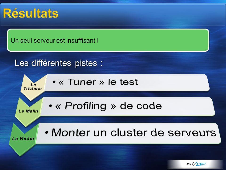Résultats Les différentes pistes : Un seul serveur est insuffisant !