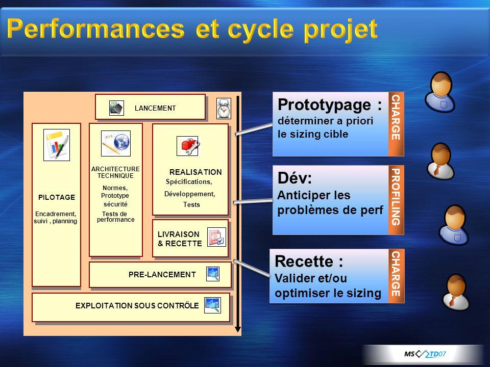 Performances et cycle projet