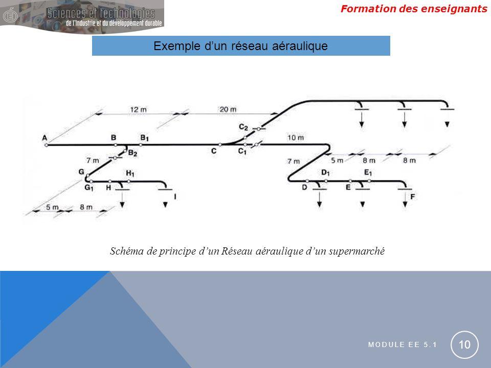 Exemple d'un réseau aéraulique