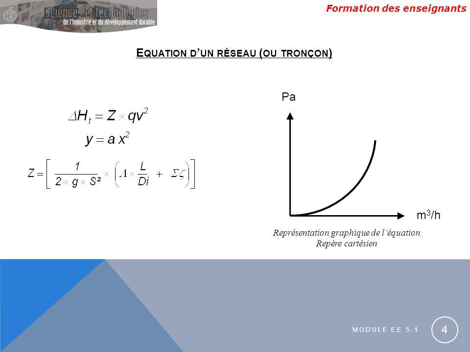 Représentation graphique de l'équation