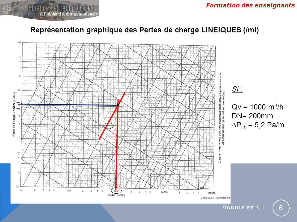 Représentation graphique des Pertes de charge LINEIQUES (/ml)