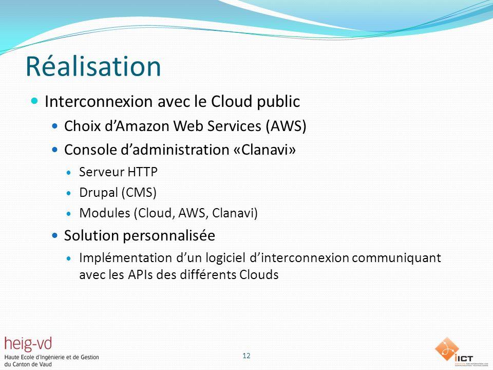 Réalisation Interconnexion avec le Cloud public