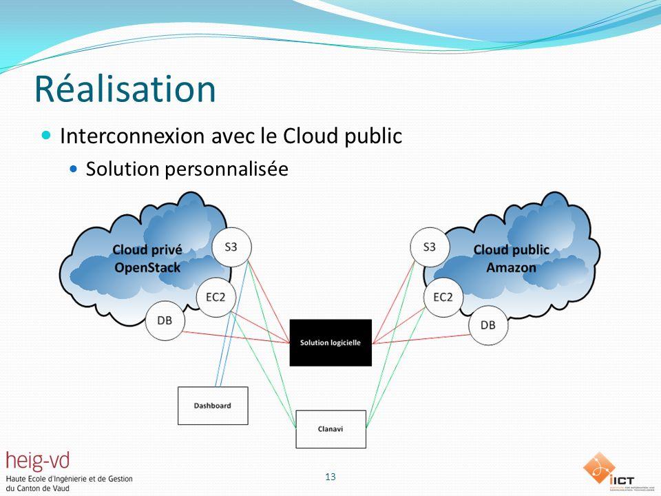 Réalisation Interconnexion avec le Cloud public Solution personnalisée