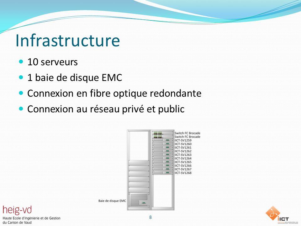 Infrastructure 10 serveurs 1 baie de disque EMC