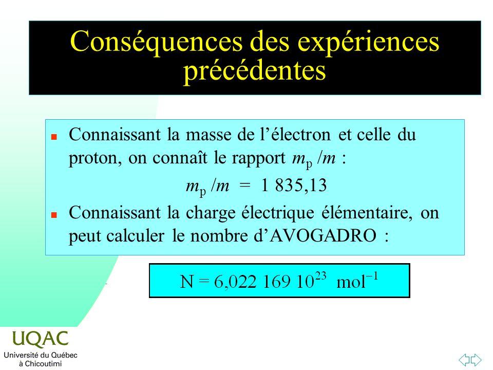 Conséquences des expériences précédentes