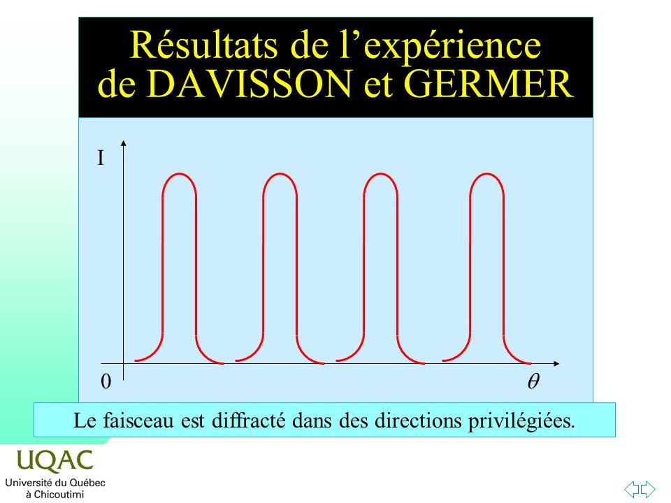 Résultats de l'expérience de DAVISSON et GERMER