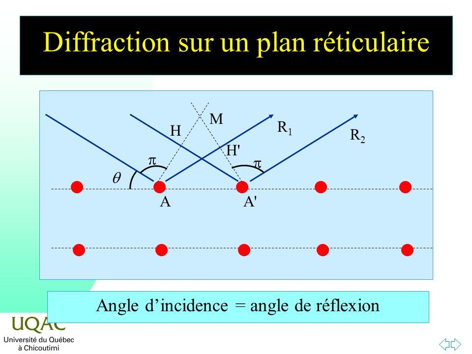 Diffraction sur un plan réticulaire