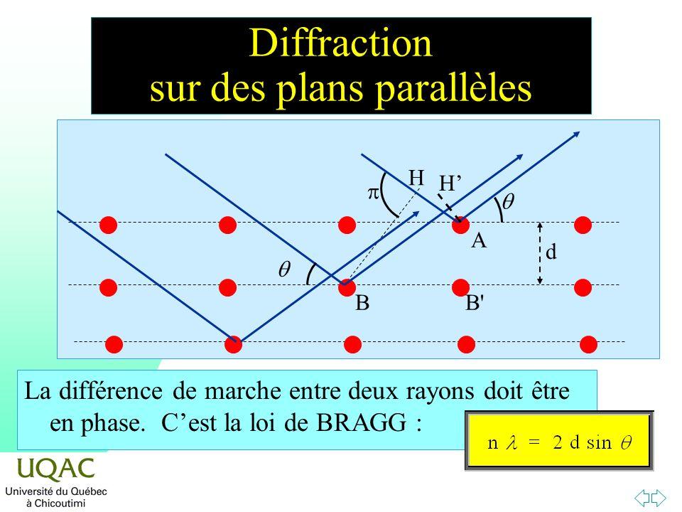 Diffraction sur des plans parallèles